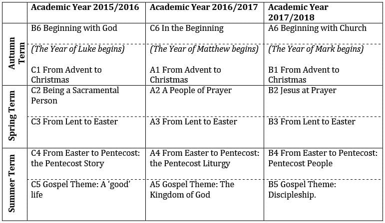 Current Liturgical Year
